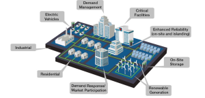 Microgrid Image